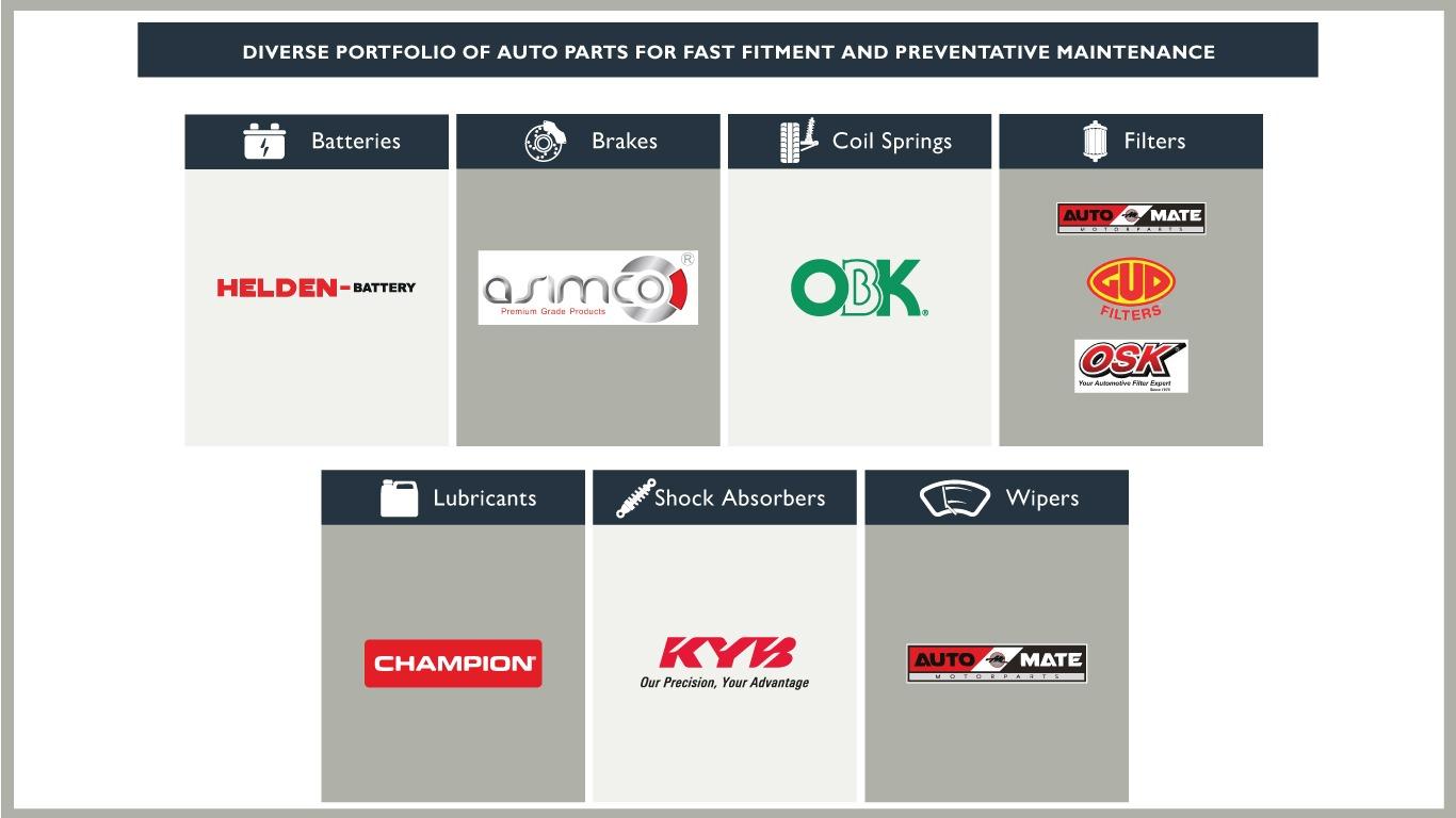 AutoXpress-AutoParts-Range-TZ