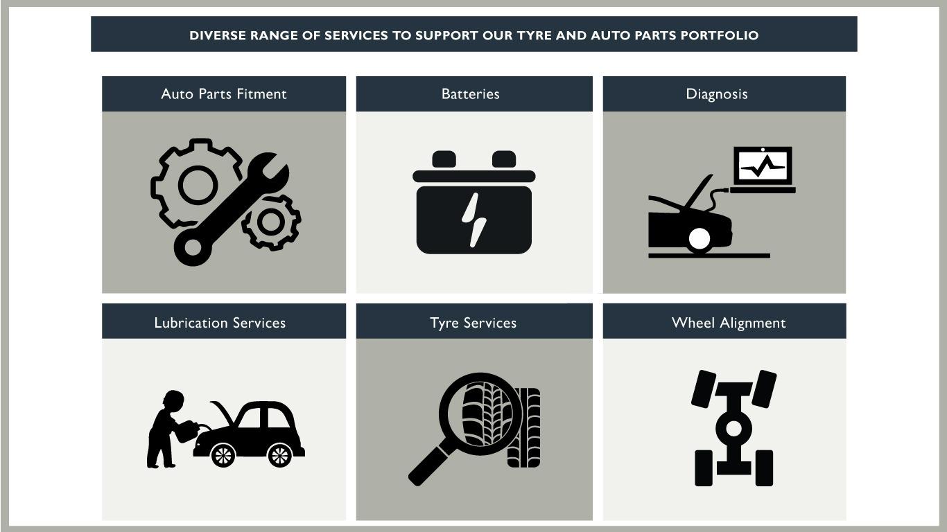 AutoXpress-Services-Range-TZ