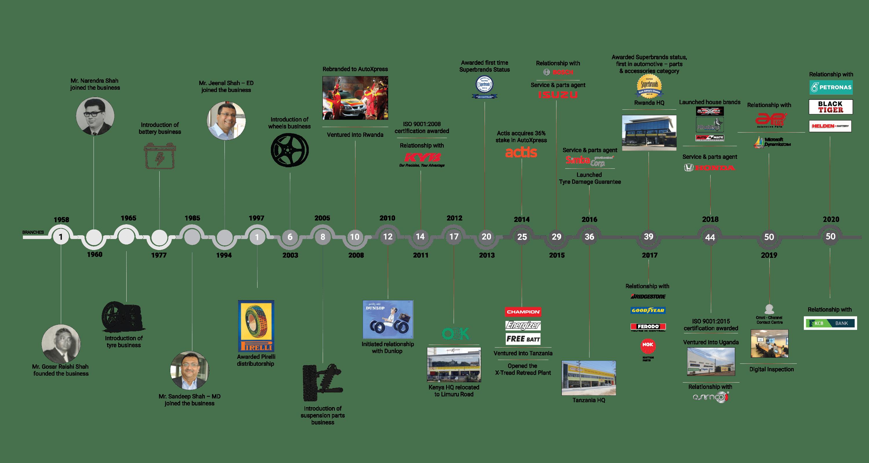 AutoXpress-Timeline_2021